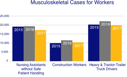 Musculoskeletal Cases for Workers
